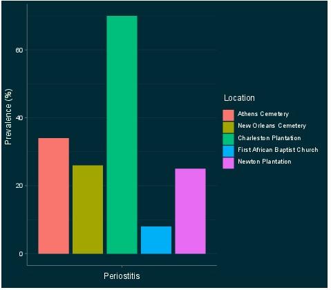 Periostitis Comparison