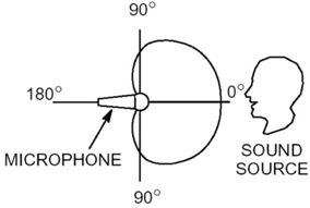 Polar Pattern Explanatory Diagram