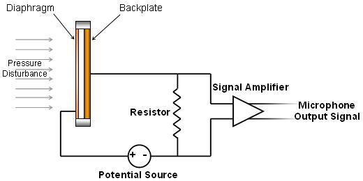 diagram of capacitor microphone