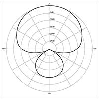 Super/Hyper-Cardioid Polar Response Pattern