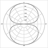 Bi-Directional Polar Response Pattern