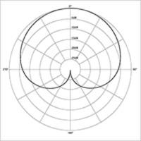 Cardioid Polar Response Pattern